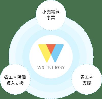 WSエナジーの三事業:小売電気事業/省エネ設備導入支援/省エネ支援